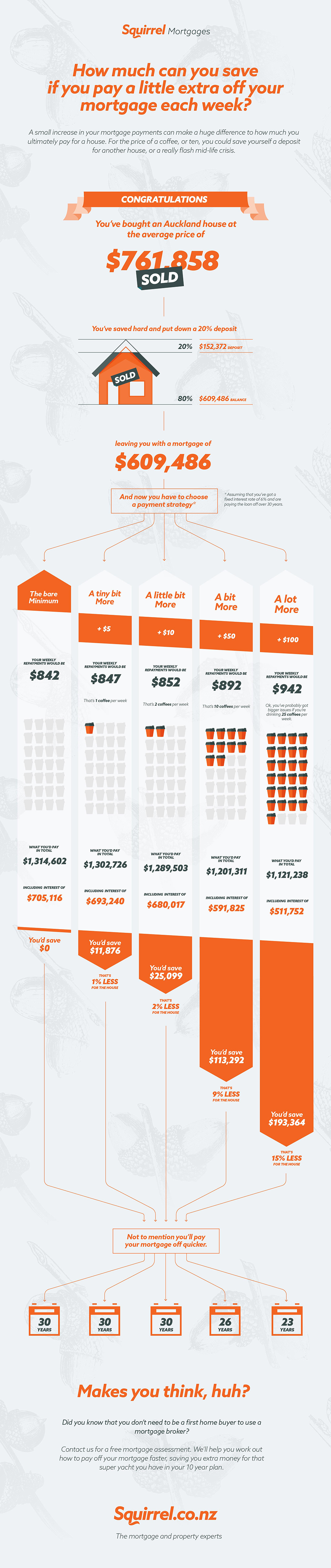 Infographic on how much you can save