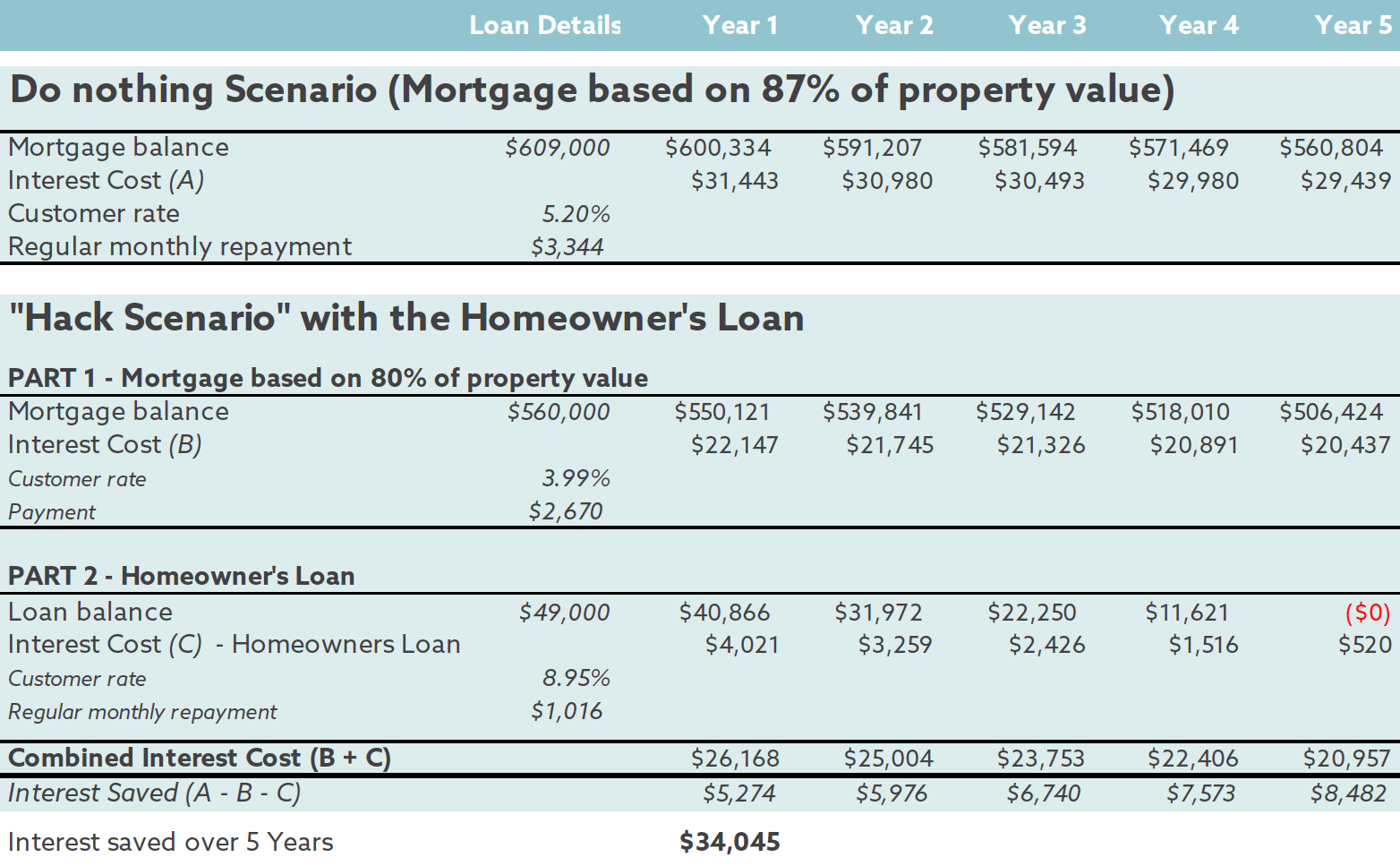 Mortgage repayment and interest differences table