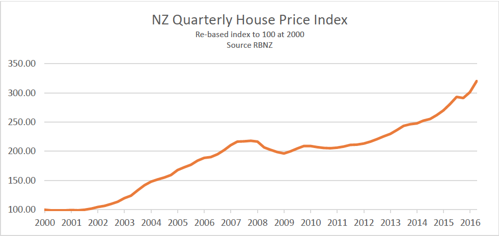 NZ quarterly house price index
